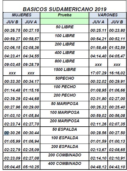Criterios Selectivos Campeonato Sudamericano Juvenil -2019